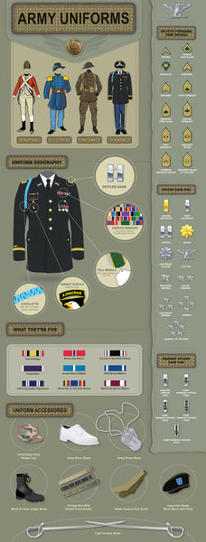 US Army Uniform Information