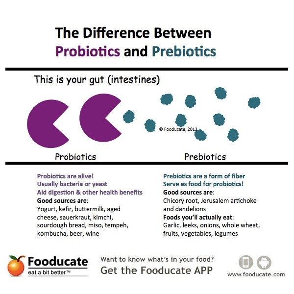 Probiotics and Prebiotics  difference