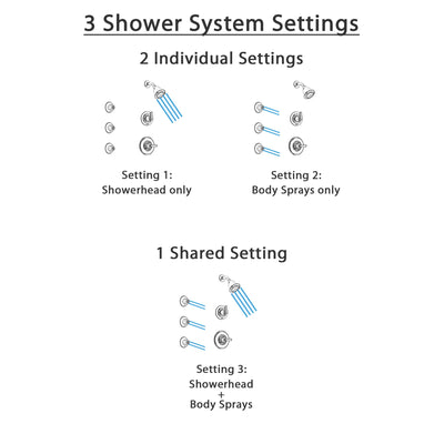 Delta Linden Chrome Finish Shower System with Control Handle, 3-Setting Diverter, Showerhead, and 3 Body Sprays SS1429411