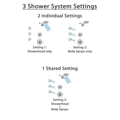 Delta Linden Chrome Finish Shower System with Control Handle, 3-Setting Diverter, Dual Showerhead, and 3 Body Sprays SS14936
