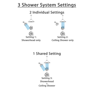 Delta Victorian Chrome Finish Shower System with Dual Control Handle, 3-Setting Diverter, Showerhead, and Ceiling Mount Showerhead SS1725515