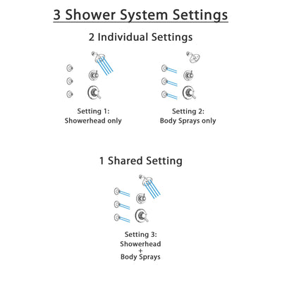 Delta Linden Chrome Finish Shower System with Dual Control Handle, 3-Setting Diverter, Showerhead, and 3 Body Sprays SS172931