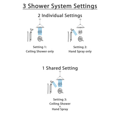 Delta Cassidy Chrome Shower System with Dual Control Shower Handle, 3-setting Diverter, Ceiling Mount Large Rain Showerhead, and Handheld Spray SS179784