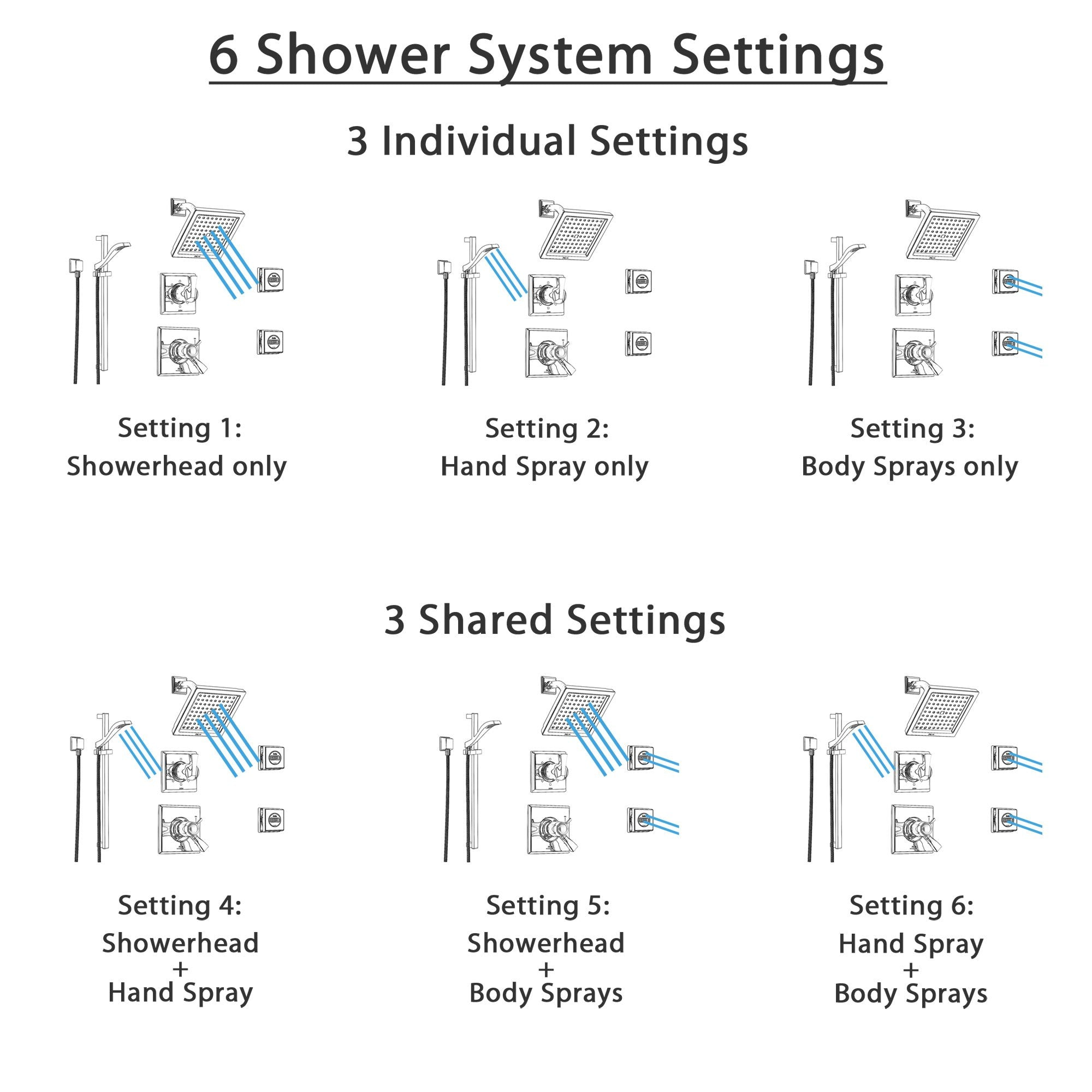 Delta Dryden Chrome Shower System With Thermostatic Shower Handle 6 Setting Diverter Modern Square Showerhead Handheld Shower And 2 Body Sprays