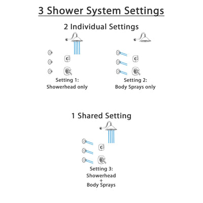Delta Addison Chrome Finish Shower System with Dual Thermostatic Control Handle, 3-Setting Diverter, Showerhead, and 3 Body Sprays SS17T9214