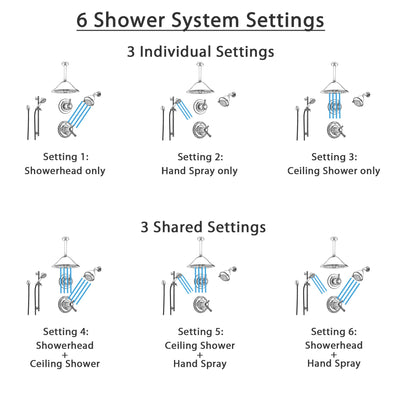 Delta Cassidy Chrome Shower System with Thermostatic Shower Handle, 6-setting Diverter, Large Rain Ceiling Mount Showerhead, Wall Mount Showerhead, and Handheld Shower SS17T9793