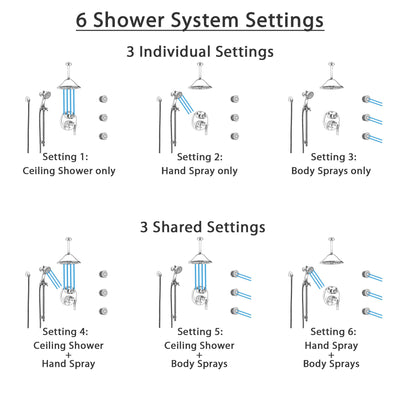 Delta Trinsic Chrome Shower System with Control Handle, Integrated Diverter, Ceiling Mount Showerhead, 3 Body Sprays, and Hand Shower SS249598