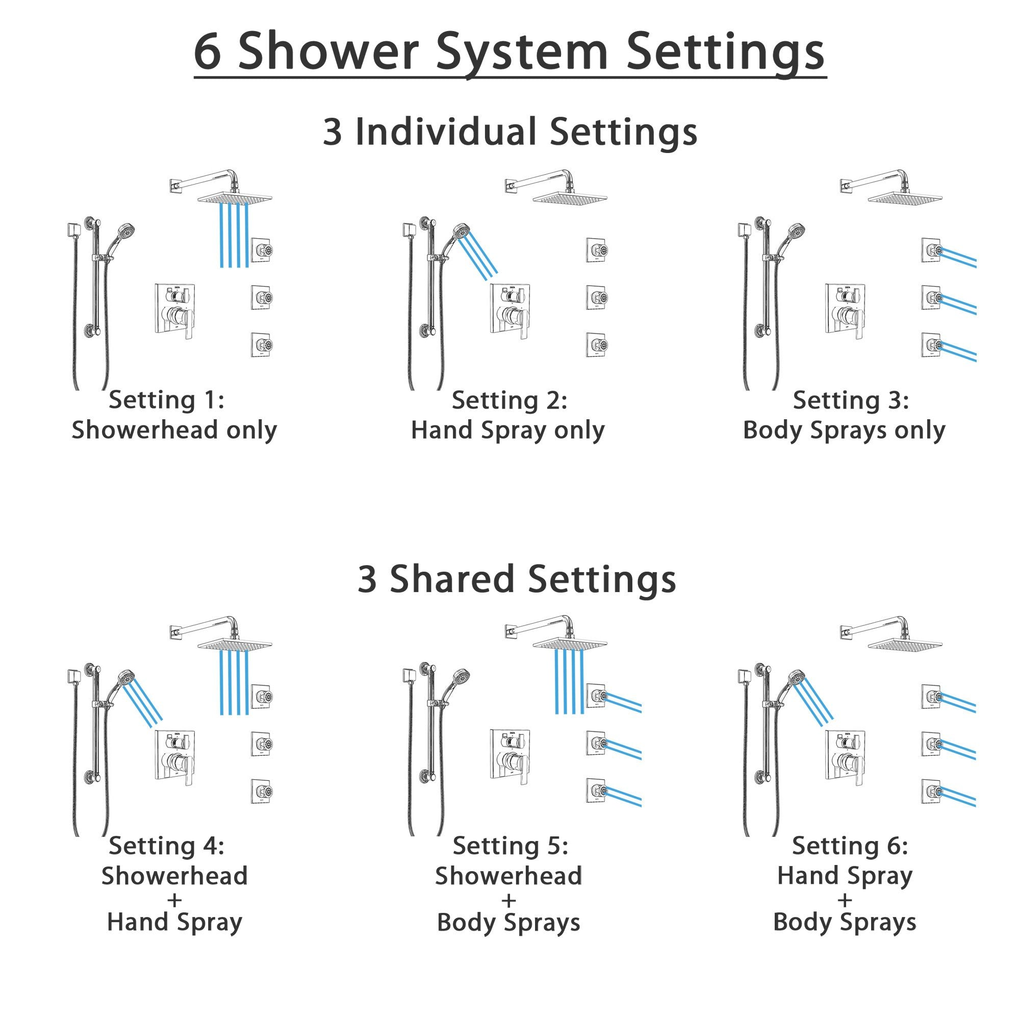 Delta Ara Chrome Shower System With Control Handle Integrated 6 Setting Diverter Showerhead 3 Body Sprays And Hand Shower With Grab Bar Ss249672