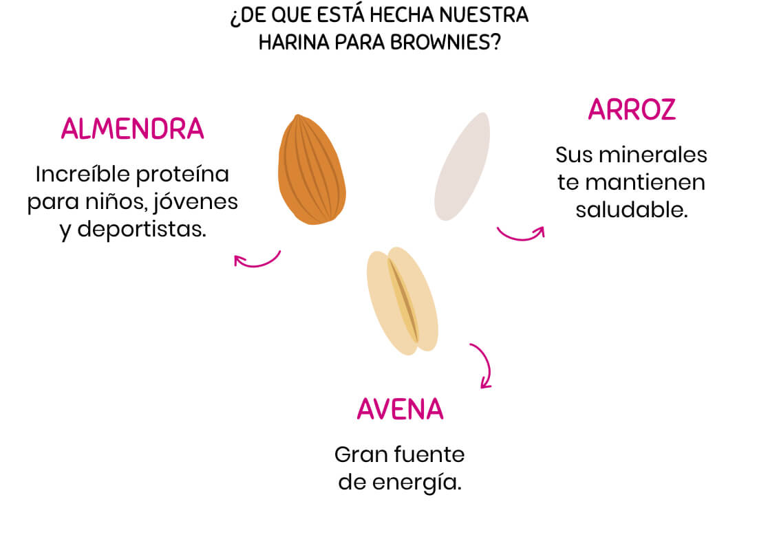 Beneficios de la Harina para Brownies
