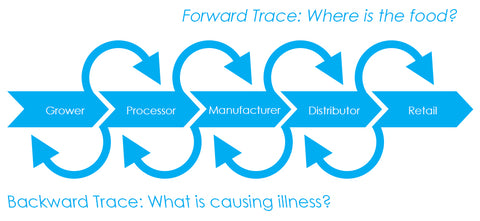 traceability-food-safety
