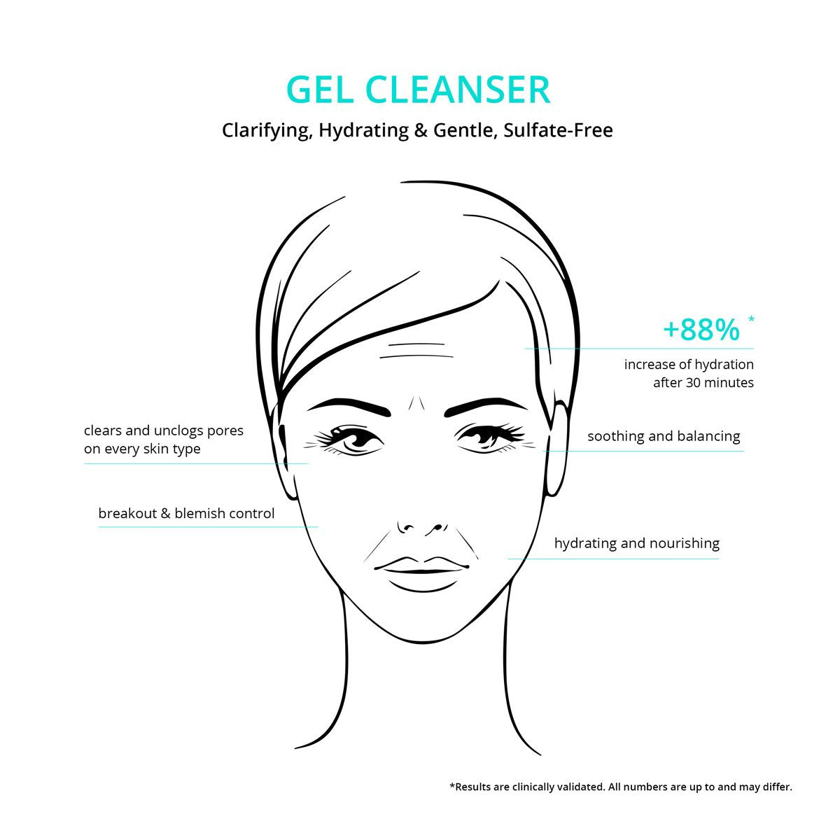 Gel Cleanser - Deep Cleanse & Sulfate Free Face Wash