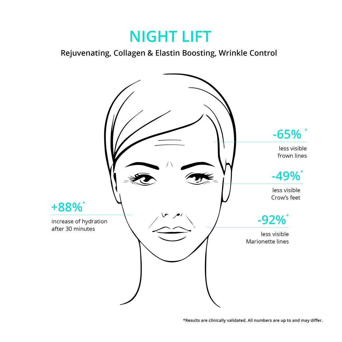 Night Lift - Travel Size - Overnight Repair & Firming Face Moisturizer