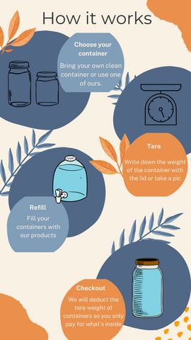 Here is how the refill station works
