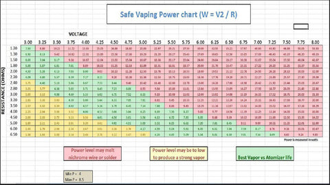 Smokers Central Vaping Chart
