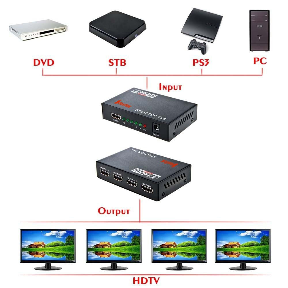 HDMI splitters or HDMI switches, which one is right for me?