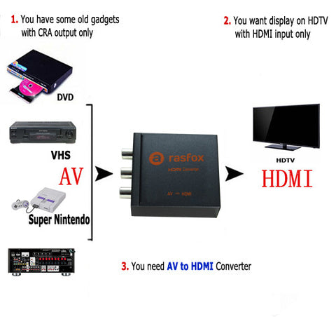 AV to HDMI demo