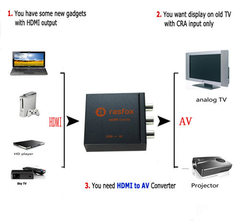hdmi to av demo