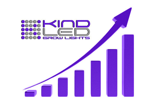 LED Grow Light Market Share Expanding Rapidy