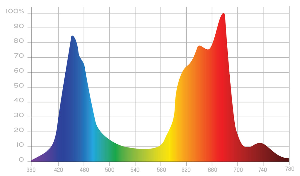 LED Grow Light targeted spectrum