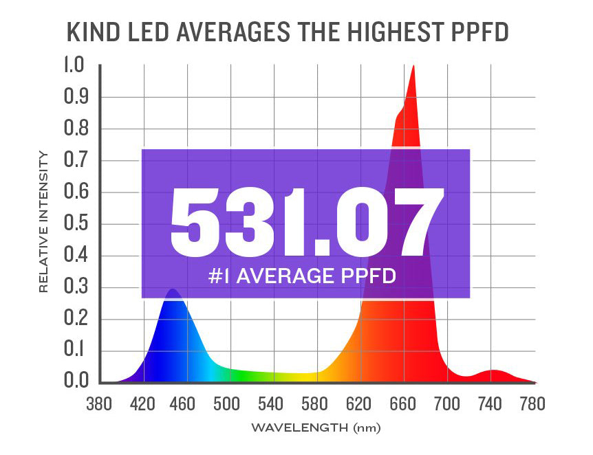 Kind LED Grow Lights PPFD