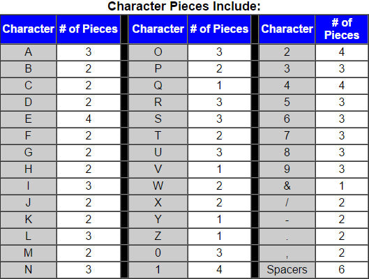 Character Pieces Included Chart