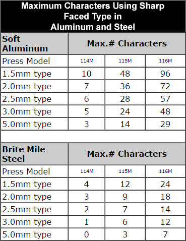 Maximum Characters Using Sharp Faced Type in Aluminum and Steel Chart