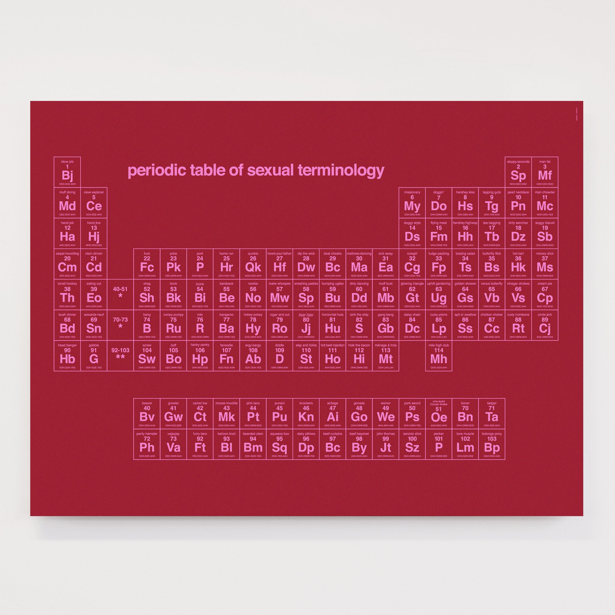 Periodic Table of Sexual Terminology - Open Edition