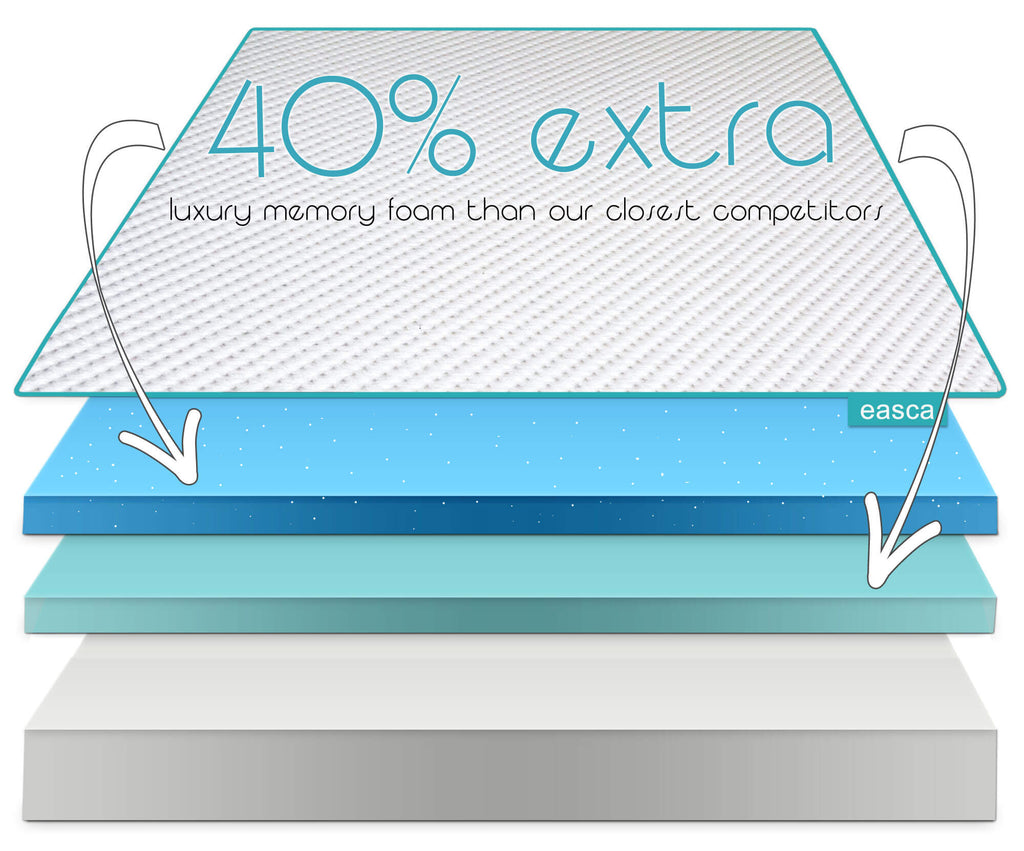 Easca mattress layers