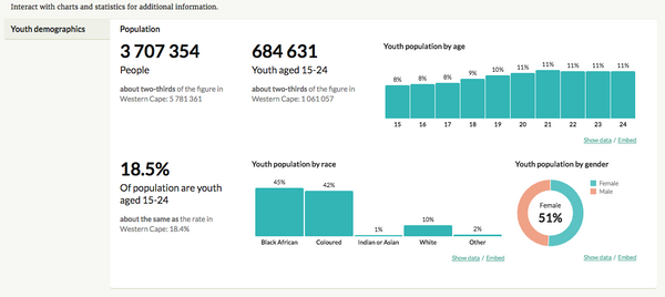 Youth Explorer Western Cape - Youth Demographics