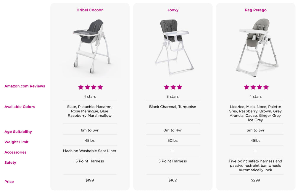 Modern High Chair Comparison Chart