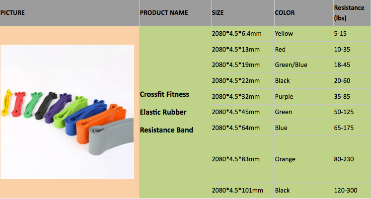 Fitness & Lifestyle - Resistance | Power Bands | Big Boys Combo