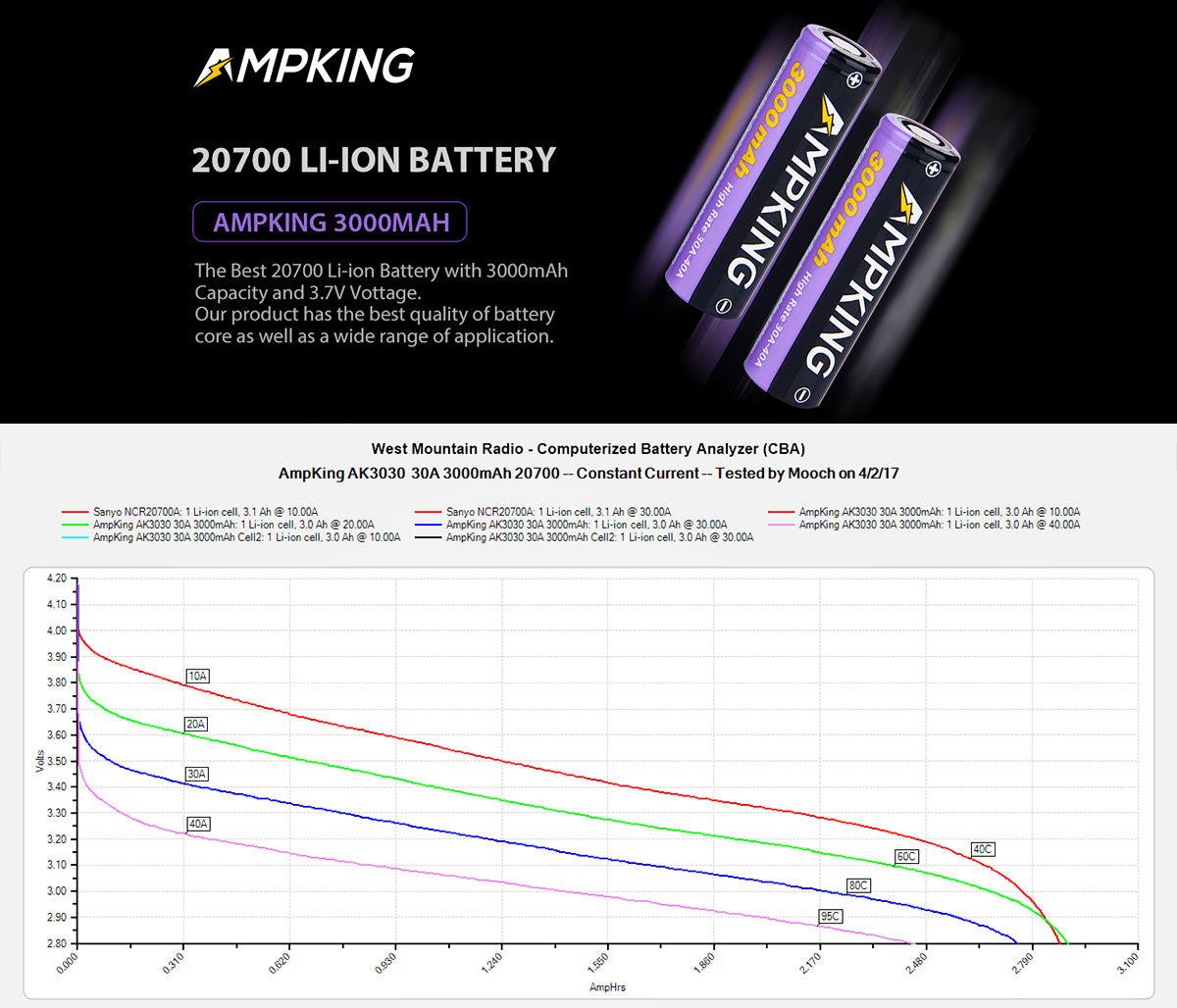 Ampking AK3030 20700 3000mAh Rechargeable Li-ion Battery 40A 3000mAh Reviews