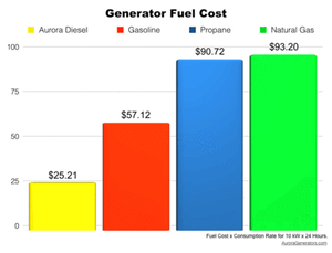 What is the difference in price for operating a diesel over natural gas or liquid propane generator?