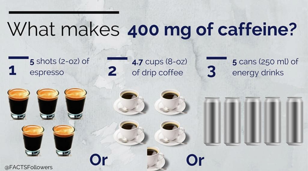 Recommended Caffeine Intake