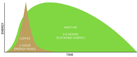 Matcha compared to Coffee Energy