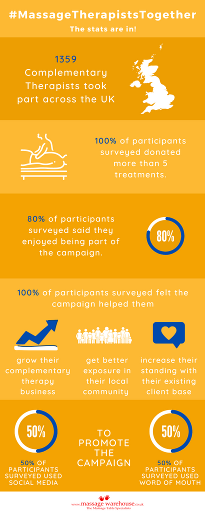 Results from the #MassageTherapistsTogether campaign survey