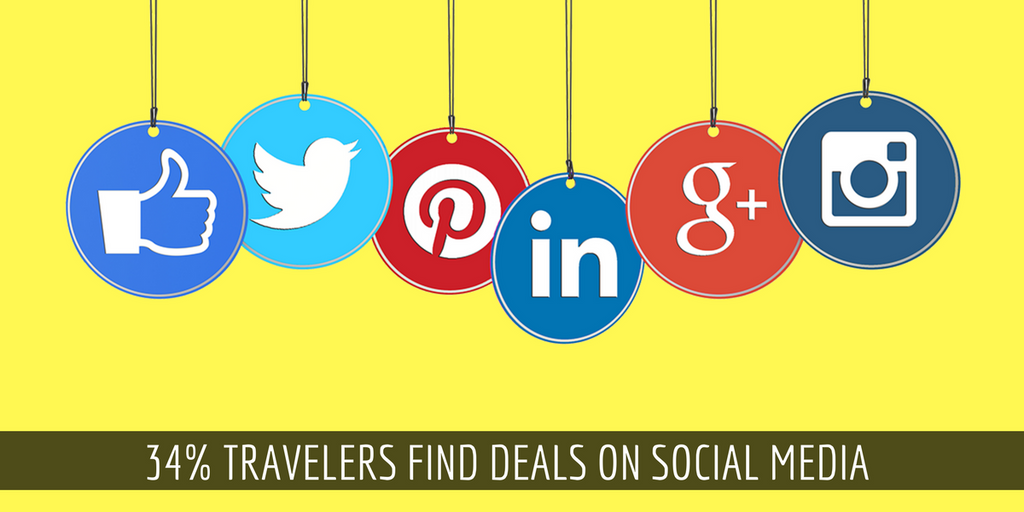 34% Travellers Find Deals on Social Media
