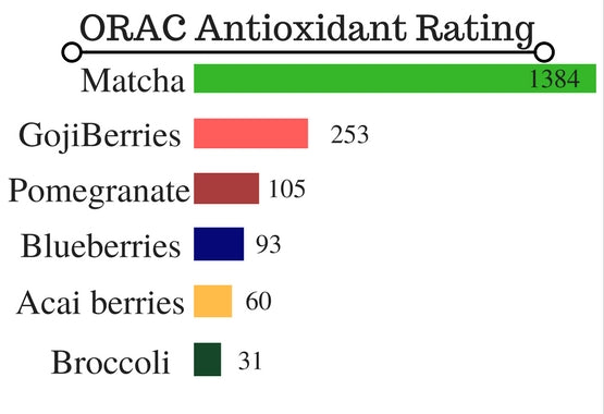 matcha-antioxidant-rating