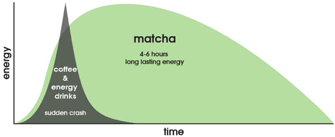matcha-tea-energy