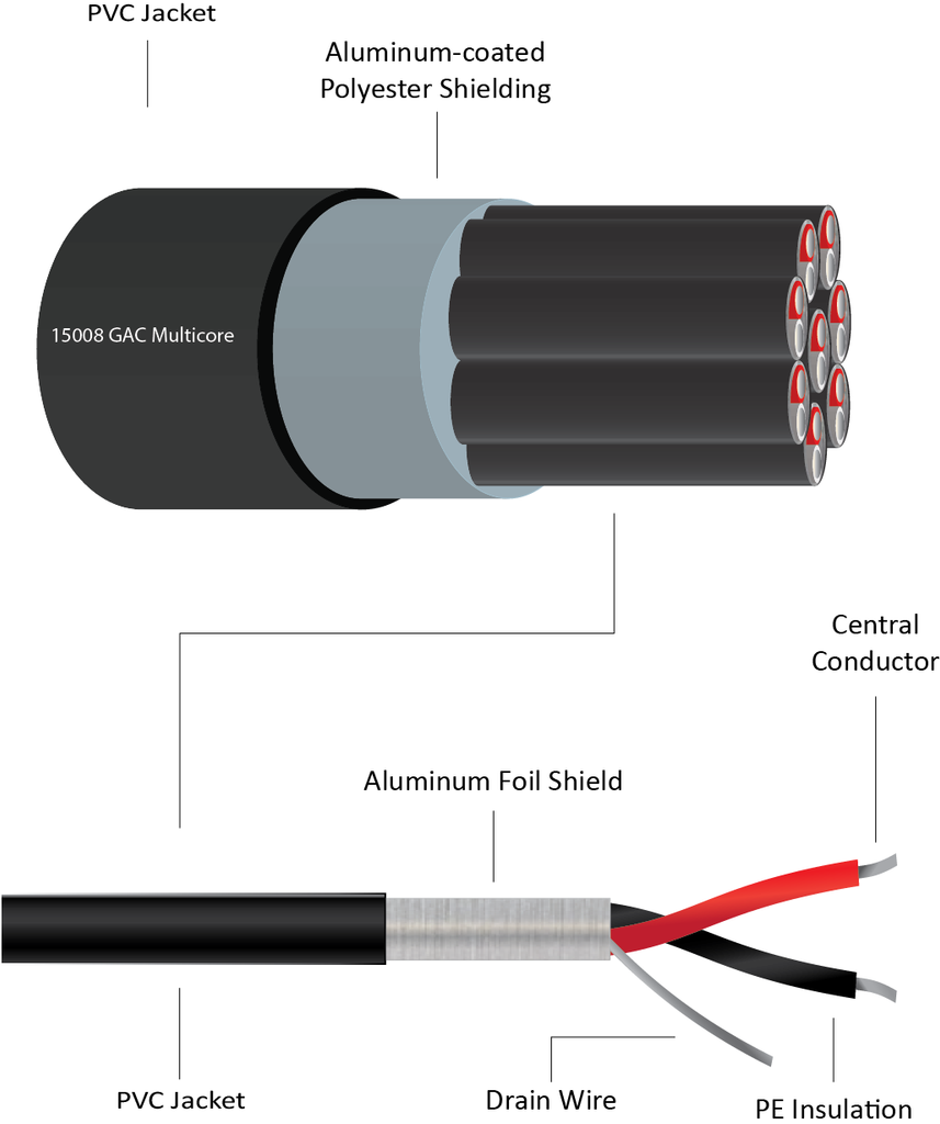 150xx - Analogue Multicore Cables, Foil Shield for Krone Block Installation