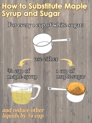 how to substitute maple syrup and maple sugar graphic