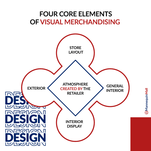 Four core elements of visual merchandising