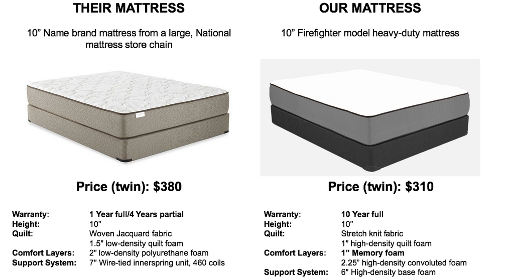compare-our-heavy-duty-mattress