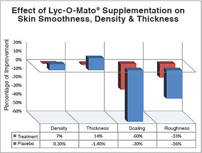 Effect of Lycomato on skin