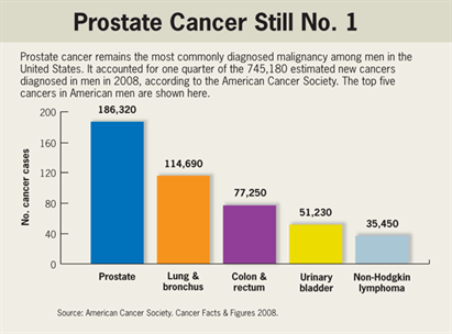 Prostate Cancer Still No1