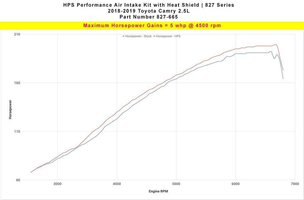 HPS Performance Polish Shortram Air Intake for 2018-2019 Toyota Camry 2.5L-Air Intake Systems-BuildFastCar-827-665P