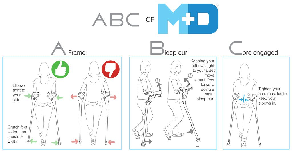 Proper use of the M+D Crutch can deliver greater mobility with less pain. Learn more about the features of the M+D Crutch