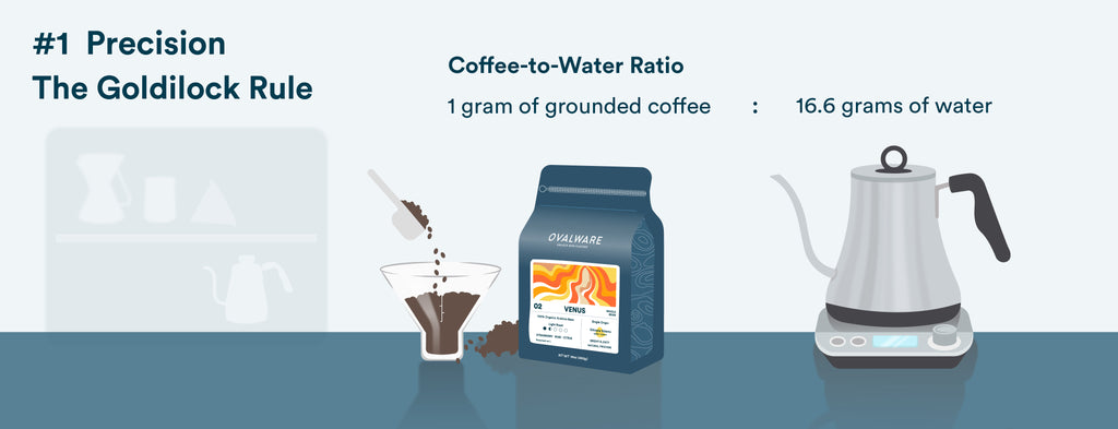 Pour Over Coffee Water Ratio - Ovalware