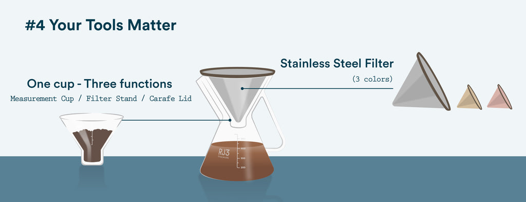 Pour Over Coffee Brewing Tools - Ovalware
