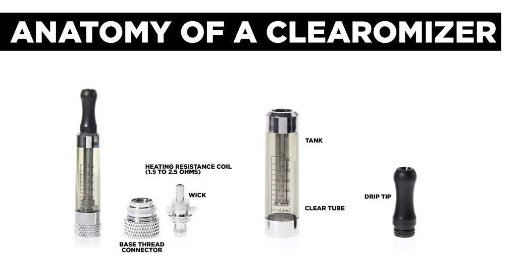Anatomy of a Clearomizer